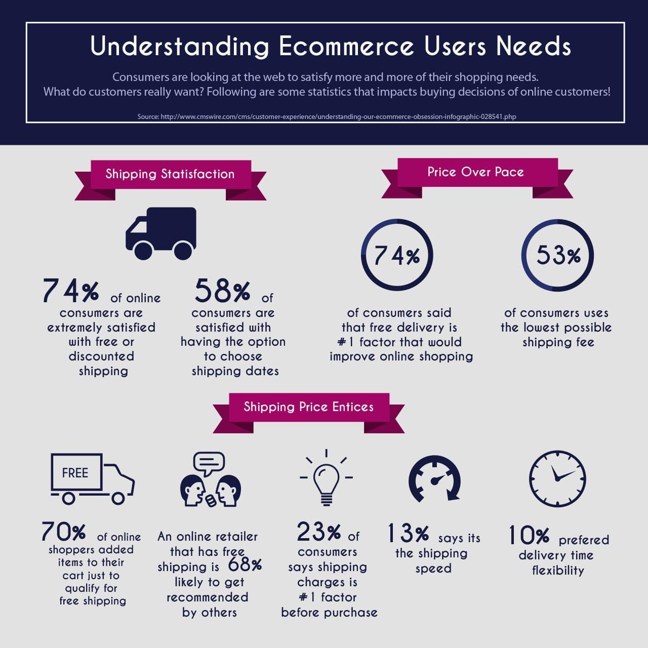 Understanding eCommerce users