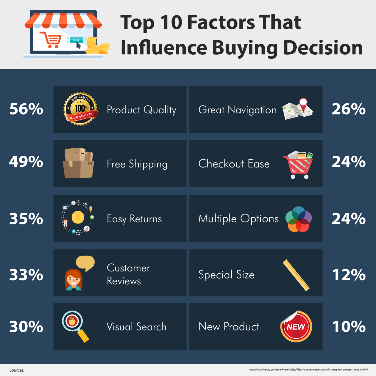 factors that influence buying decision
